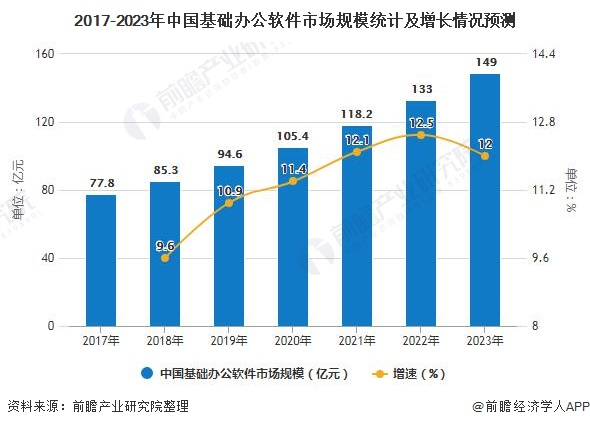 2017-2023年中国基础办公App市场规模统计及增长情况预测