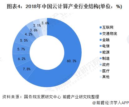 图表4:2018年中国云计算产业行业结构(单位:%)