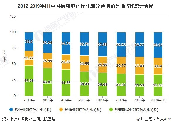 2012-2019年H1中国集成电路行业细分领域销售额占比统计情况