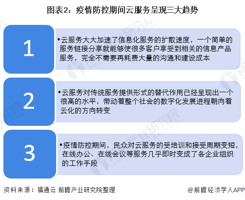 图表2:疫情防控期间云服务呈现三大趋势