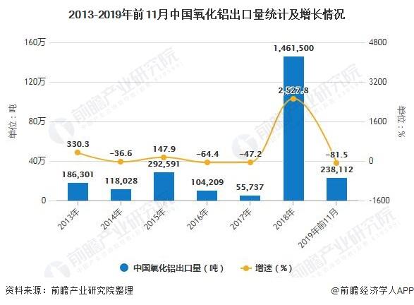 2013-2019年前11月中国氧化铝出口量统计及增长情况