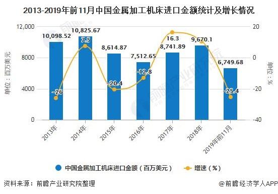 2013-2019年前11月中国金属加工机床进口金额统计及增长情况