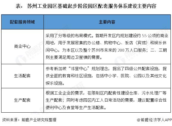 表: 苏州工业园区基础起步阶段园区配套服务体系建设主要内容