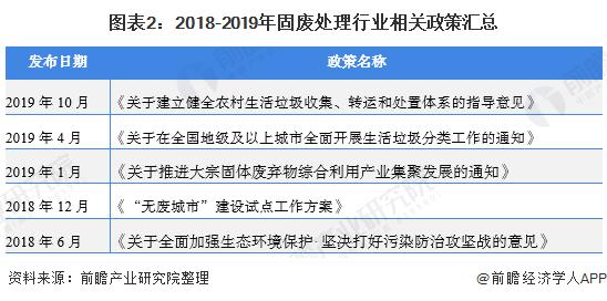 图表2:2018-2019年固废处理行业相关政策汇总