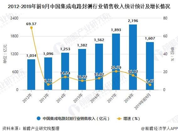 2012-2019年前9月中国集成电路封测行业销售收入统计统计及增长情况