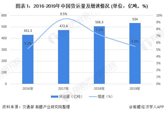 图表1:2016-2019年中国货运量及增速情况 (单位:亿吨,%)