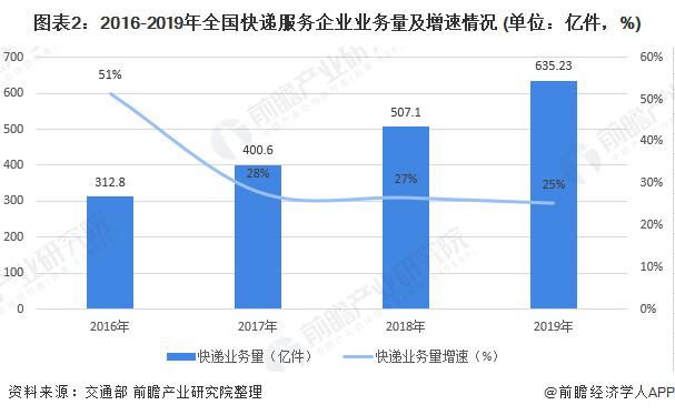 图表2:2016-2019年全国快递服务企业业务量及增速情况 (单位:亿件,%)