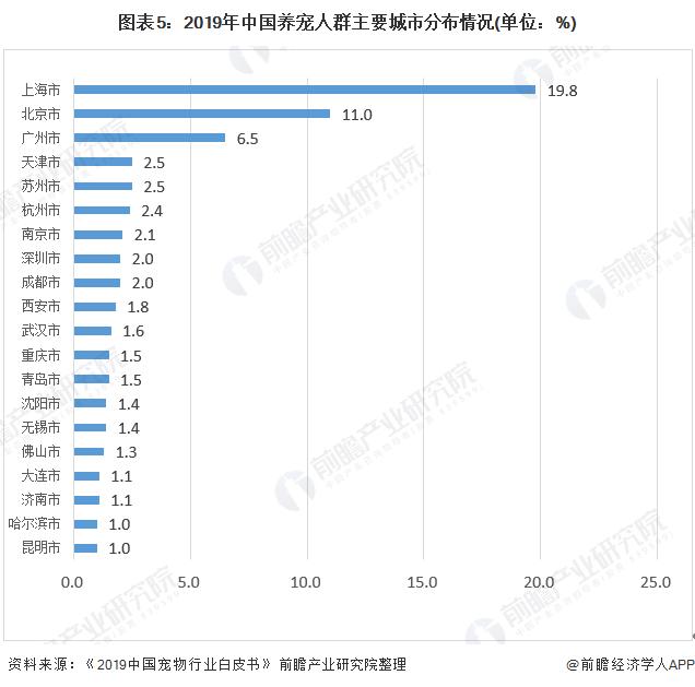 图表5:2019年中国养宠人群主要城市分布情况(单位:%)