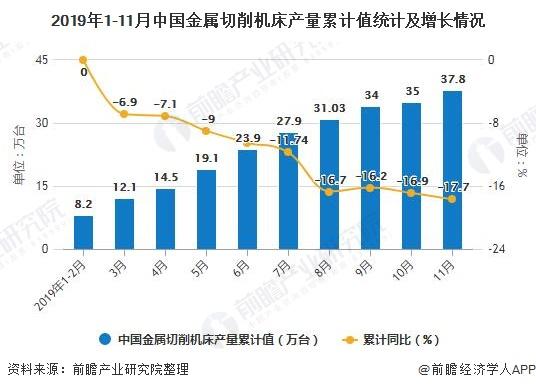 2019年1-11月中国金属切削机床产量累计值统计及增长情况