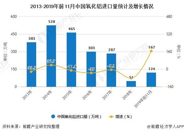 2013-2019年前11月中国氧化铝进口量统计及增长情况