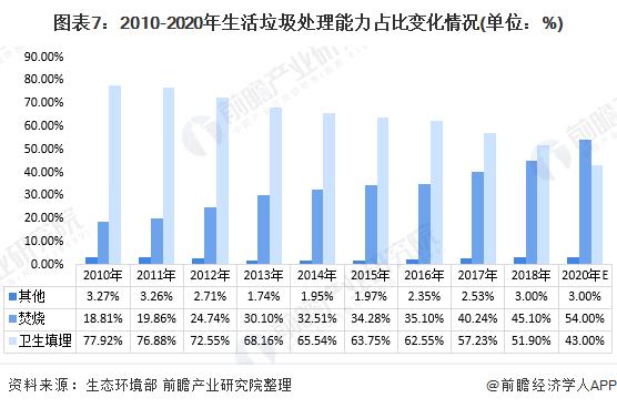 图表7:2010-2020年生活垃圾处理能力占比变化情况(单位:%)