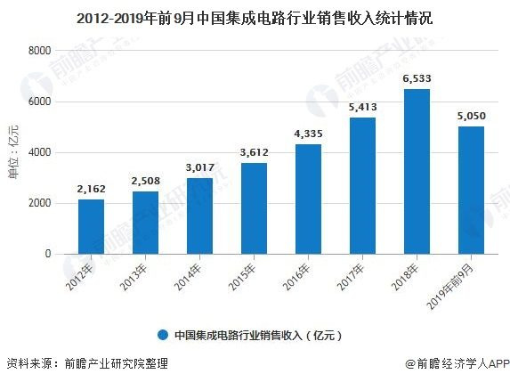 2012-2019年前9月中国集成电路行业销售收入统计情况