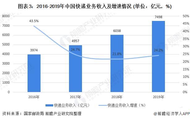 图表3:2016-2019年中国快递业务收入及增速情况 (单位:亿元,%)