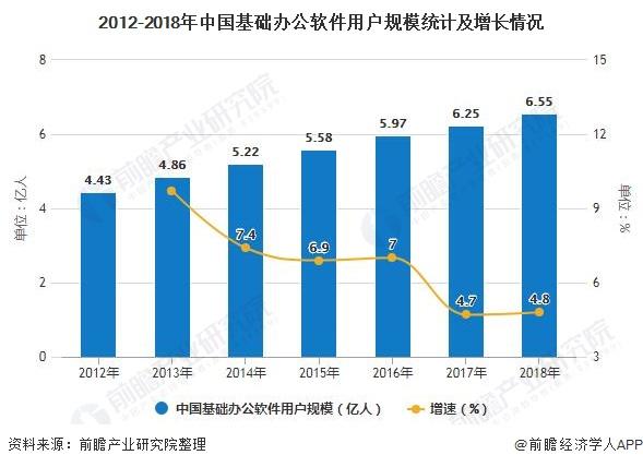 2012-2018年中国基础办公App用户规模统计及增长情况