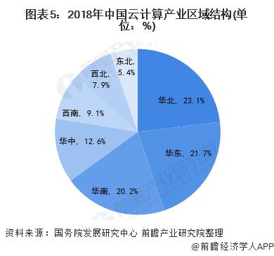 图表5:2018年中国云计算产业区域结构(单位:%)