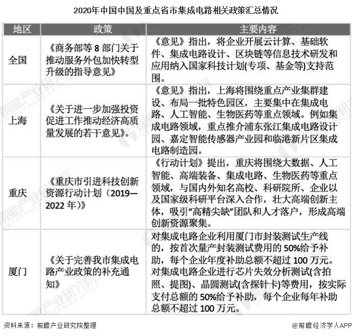 2020年中国中国及重点省市集成电路相关政策汇总情况