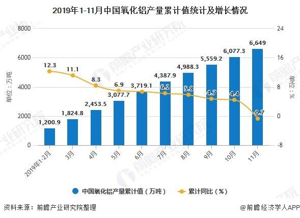2019年1-11月中国氧化铝产量累计值统计及增长情况