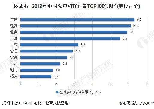 图表4:2019年中国充电桩保有量TOP10的地区(单位:个)