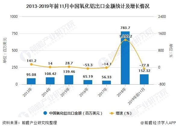 2013-2019年前11月中国氧化铝出口金额统计及增长情况