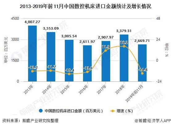 2013-2019年前11月中国数控机床进口金额统计及增长情况