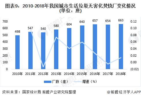 图表9:2010-2018年我国城市生活垃圾无害化焚烧厂变化情况(单位:座)