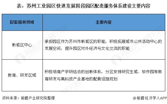 表:苏州工业园区快速发展阶段园区配套服务体系建设主要内容