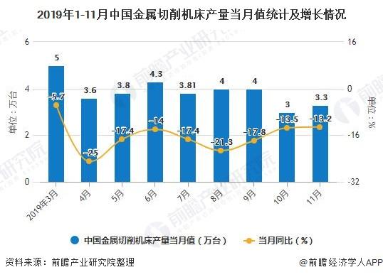 2019年1-11月中国金属切削机床产量当月值统计及增长情况