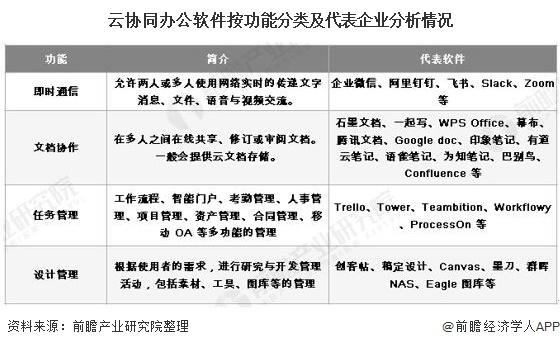 云协同办公App按功能分类及代表企业分析情况