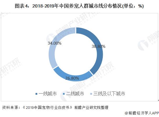 图表4:2018-2019年中国养宠人群城市线分布情况(单位:%)