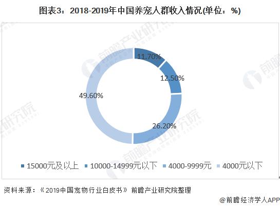 图表3:2018-2019年中国养宠人群收入情况(单位:%)