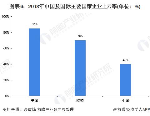 图表6:2018年中国及国际主要国家企业上云率(单位:%)
