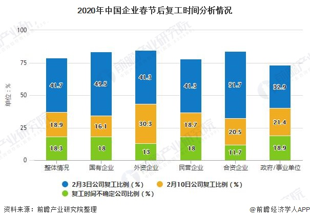 2020年中国企业春节后复工时间分析情况