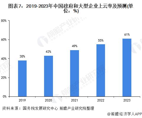 图表7:2019-2023年中国政府和大型企业上云率及预测(单位:%)
