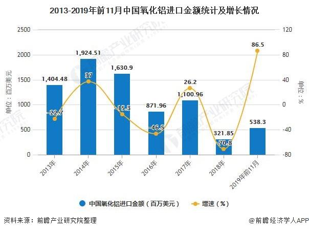 2013-2019年前11月中国氧化铝进口金额统计及增长情况