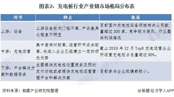 图表2:充电桩行业产业链市场格局分布表