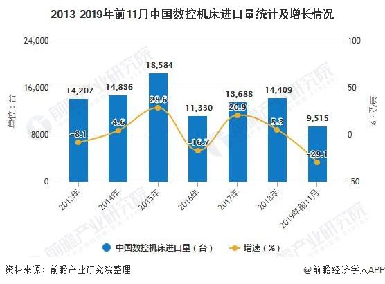 2013-2019年前11月中国数控机床进口量统计及增长情况