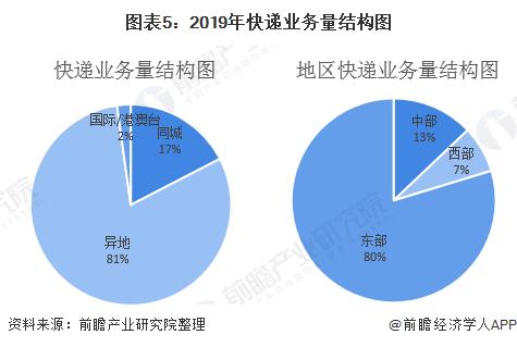 图表5:2019年快递业务量结构图