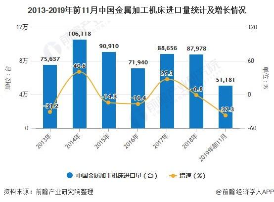 2013-2019年前11月中国金属加工机床进口量统计及增长情况