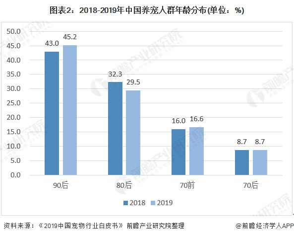 图表2:2018-2019年中国养宠人群年龄分布(单位:%)