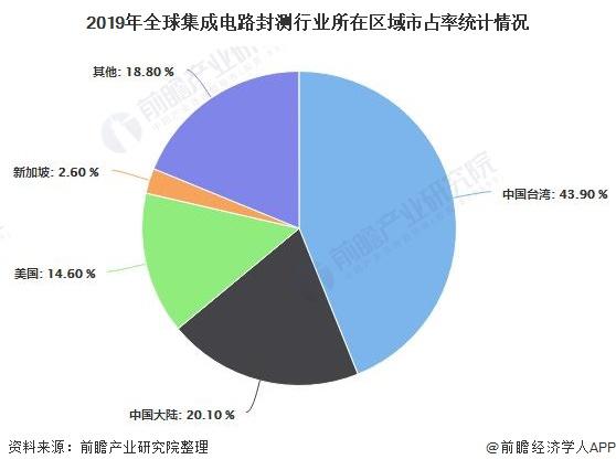 2019年全球集成电路封测行业所在区域市占率统计情况