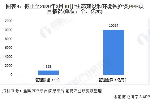 """图表4:截止至2020年3月10日""""生态建设和环境保护""""类PPP项目情况(单位:个,亿元)"""