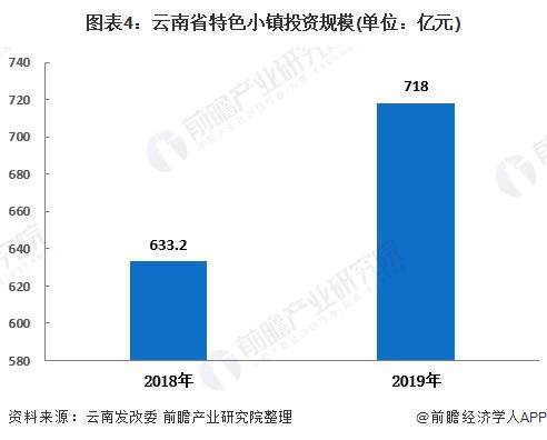 图表4:云南省特色小镇投资规模(单位:亿元)