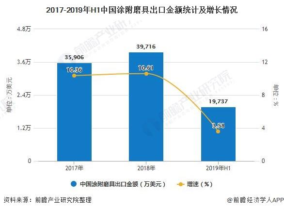 2017-2019年H1中国涂附磨具出口金额统计及增长情况