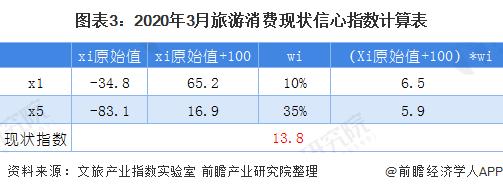 图表3:2020年3月旅游消费现状信心指数计算表