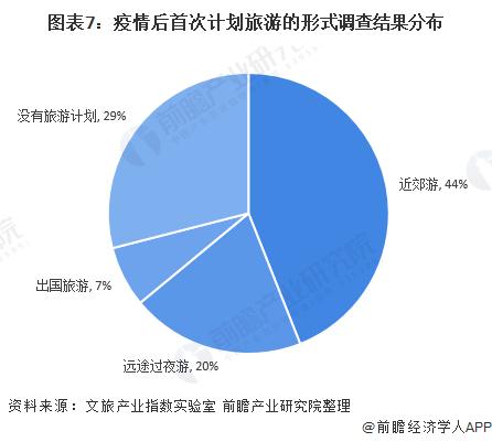 图表7:疫情后首次计划旅游的形式调查结果分布