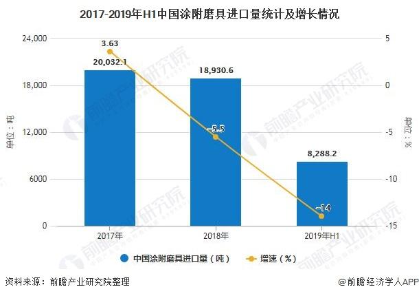 2017-2019年H1中国涂附磨具进口量统计及增长情况