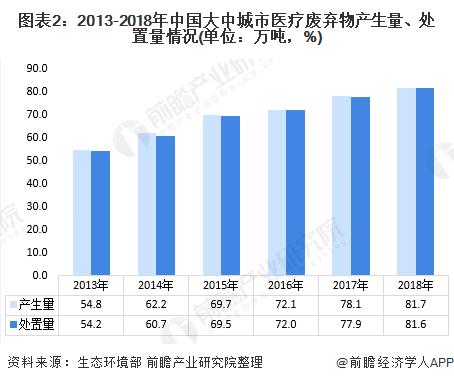 图表2:2013-2018年中国大中城市医疗废弃物产生量、处置量情况(单位:万吨,%)