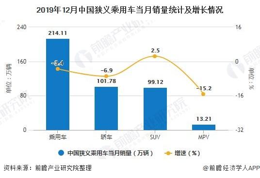 2019年12月中国狭义乘用车当月销量统计及增长情况