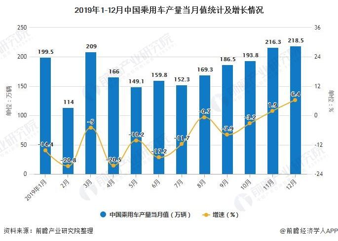 2019年1-12月中国乘用车产量当月值统计及增长情况