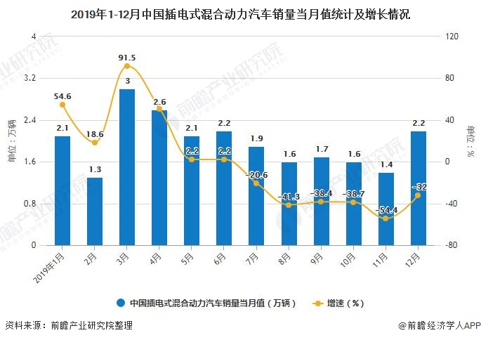 2019年1-12月中国插电式混合动力汽车销量当月值统计及增长情况